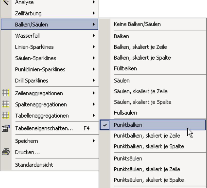 Einfügen der Punktbalken über den Eintrag Balken/ Säulen
