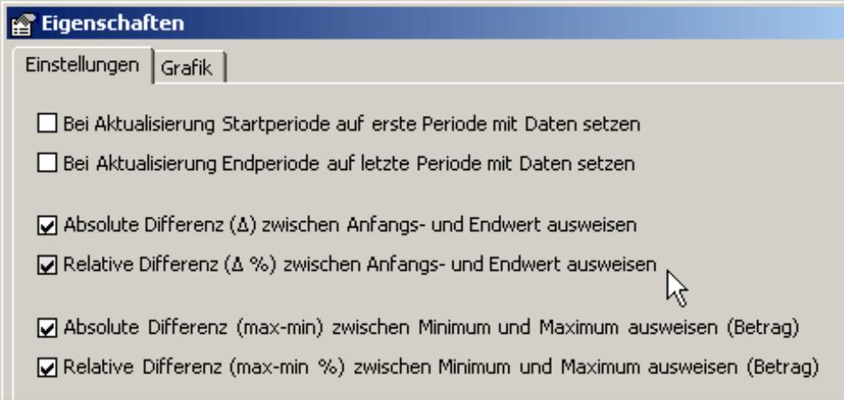 Ausweis der absoluten und/oder relativen Differenz zwischen Anfangs- und Endwert sowie zwischen Minimum und Maximum