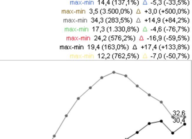 Angaben der Werte oberhalb des Diagramms