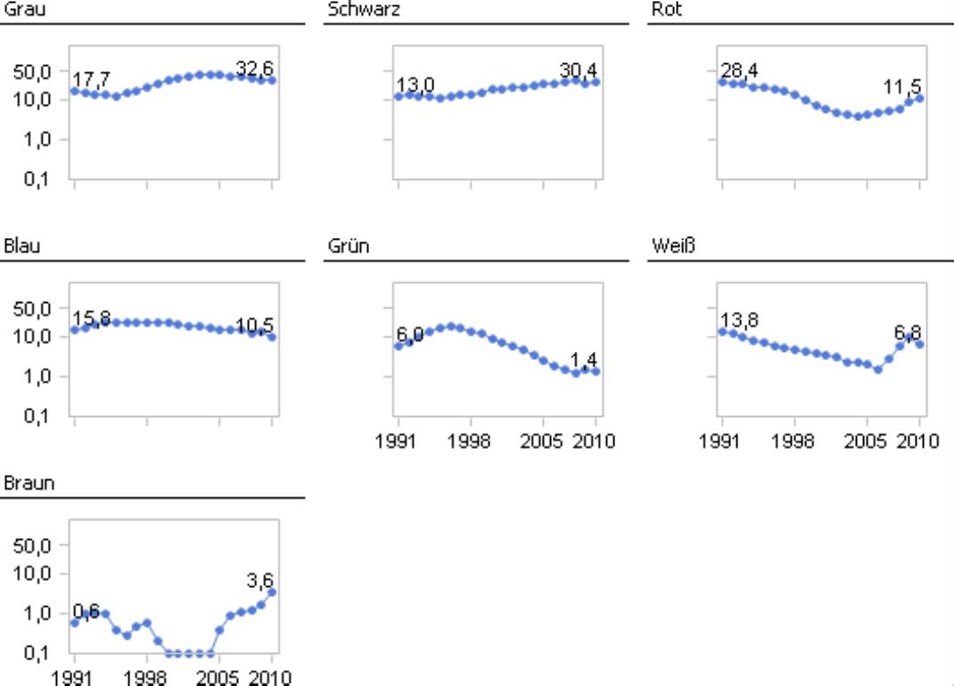 Zeitreihendarstellung als Small Multiple für jede Farbe mit logarithmischer Skalierung