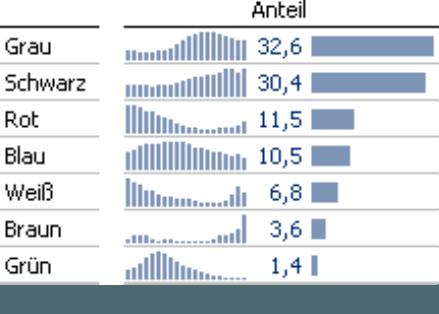 Grafische Tabelle mit Sparklines und Balken