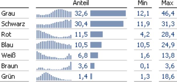 Grafische Tabelle mit Sparklines, Balken und Angabe von Minimum und Maximum