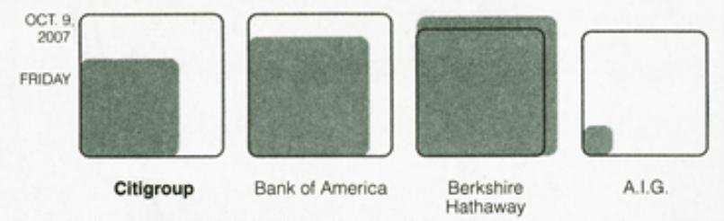 Veränderung des Börsenwerts der größten amerikanischen Finanzinstitute innerhalb eines Jahres