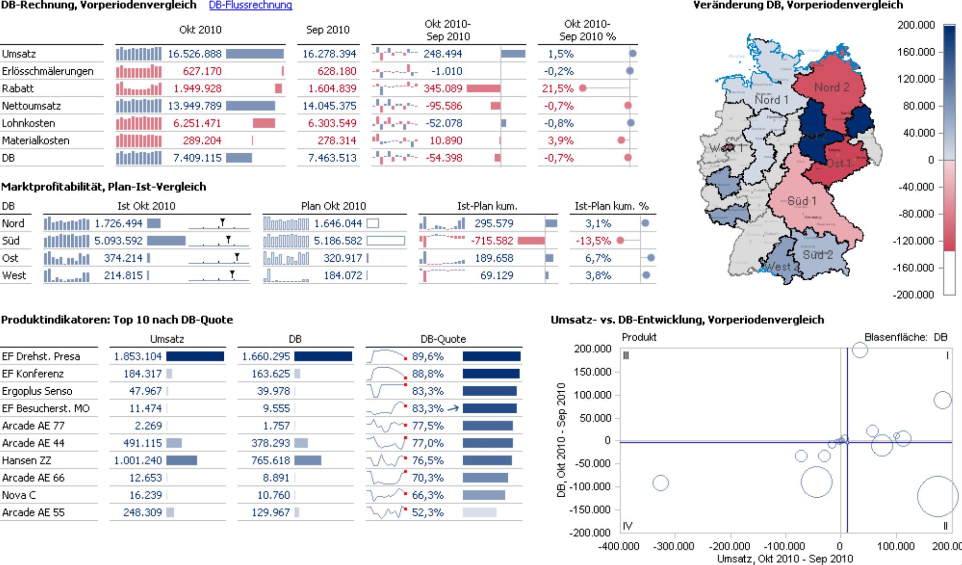 Cockpit, kombiniert aus 3 Pivottabellen (DB-Rechnung im Vorperiodenvergleich; Marktprofitabilität im Plan-Ist-Vergleich; Produktindikatoren Top 10 nach DB-Quote), einer Geo-Analyse (Veränderung DB im Vorperiodenvergleich) und einer Portfolioanalyse (Umsatz- vs. DB-Entwicklung im Vorperiodenvergleich)