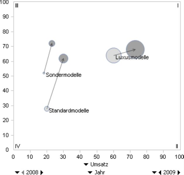 Dynamische Portfolioanalyse, Abbildung 2, 2008-2009