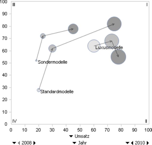 Dynamische Portfolioanalyse, Abbildung 3, 2008-2010