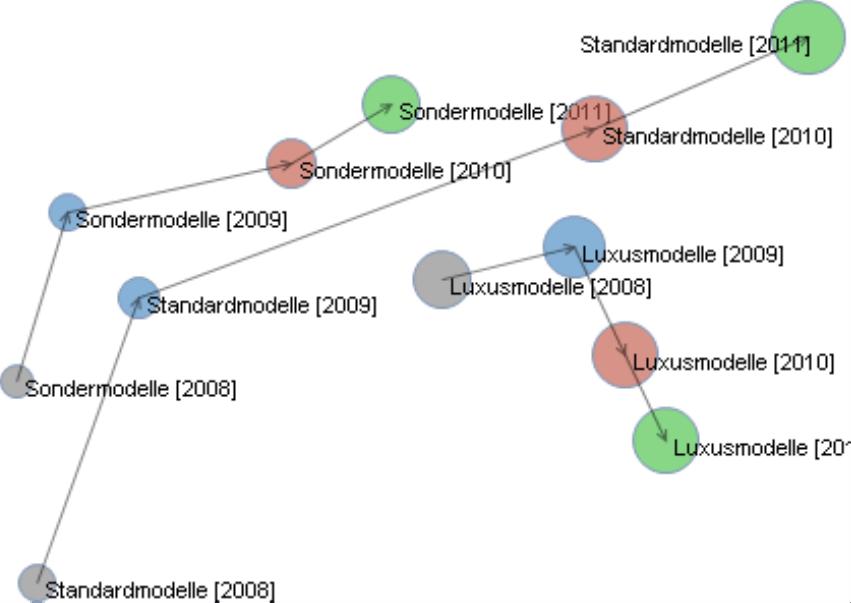 Zuordnung verschiedener Farben zu den Perioden bei der Einstellung Punktfärbung nach Perioden