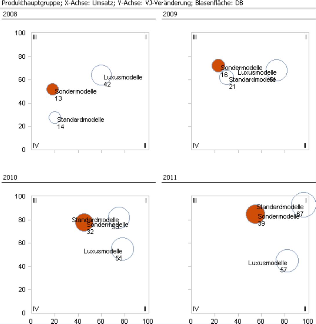 Small Multiples für 2008, 2009, 2010 und 2011 bei der Auswahl Umwandlung über Perioden