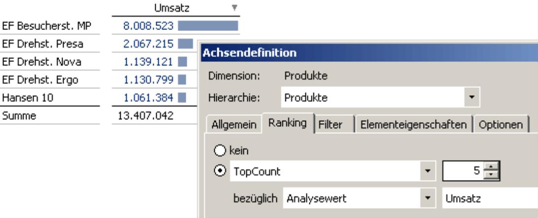 Achsendefinition, Hierarchie Produkte: TopCount 5 bezüglich Analysewert Umsatz auf der Registerkarte Ranking und entsprechende Pivottabelle