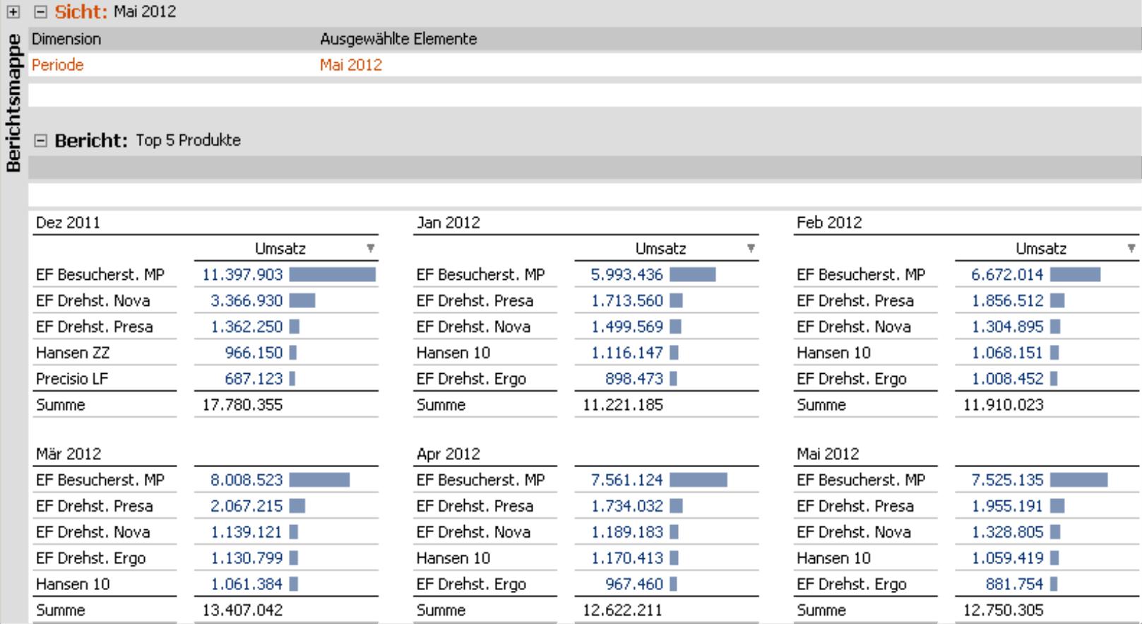 Small Multiples Bericht im Modus Viewer für Top 5 Produkte von Dezember 2011 bis Mai 2012