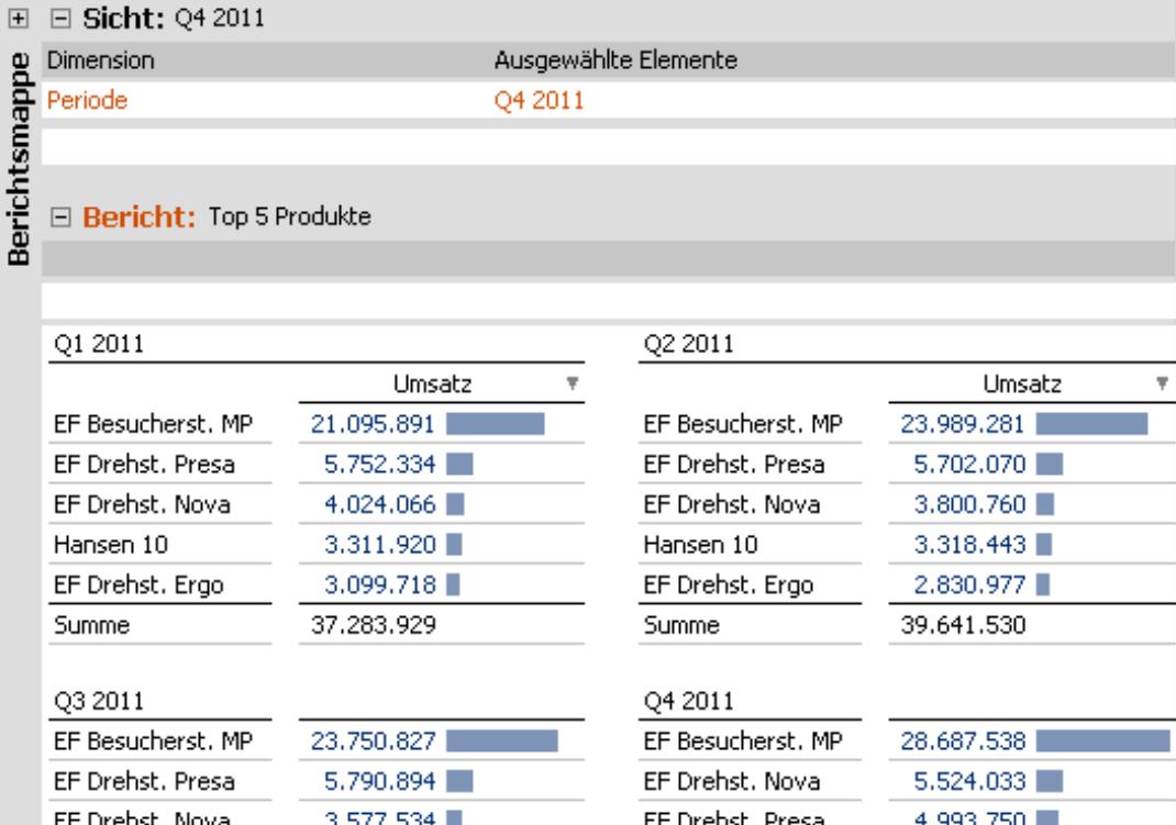 Small Multiples für Top 5 Produkte von Q1 2011 bis Q4 2011