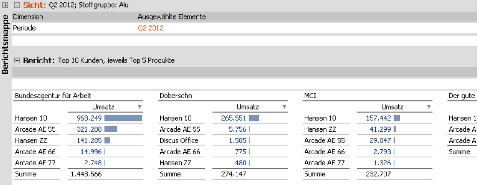 Small Multiples Bericht im Modus Viewer für Top 10 Kunden und jeweils Top 5 Produkte in der Stoffgruppe Alu im folgenden Quartal, Q2 2012