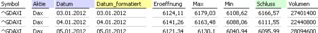 farblich hinterlegte Spaltenüberschrift in der Fakttabelle: blälich für Aktie, Datum, gelb für Datum_formatiert, grün für Schluss(kurs)