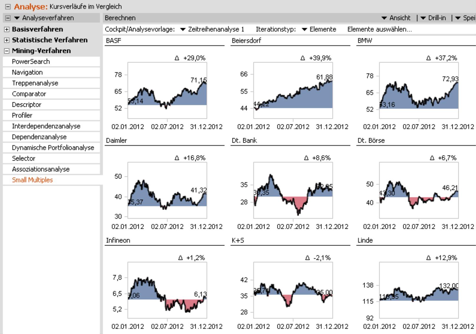 Small Multiples für BASF, Beiersdorf BMW, Daimler, Dt. Bank, Dt. Börse, Infineon, K+S und Linde