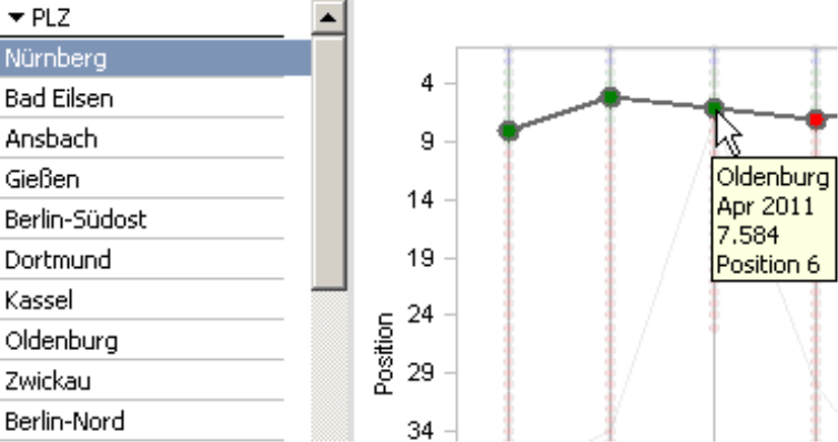 Doppelklick in der Bewegungsanalyse