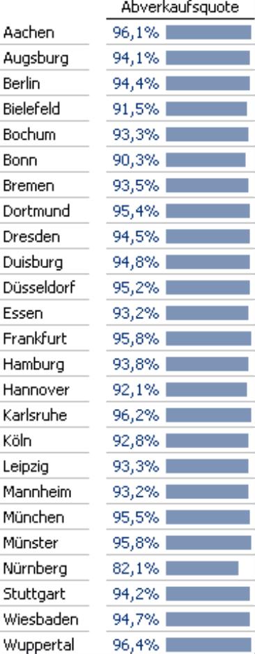 Grafische Tabelle, Spalte Abverkaufsquote in Prozent, Zeilen Standorte der Filialen
