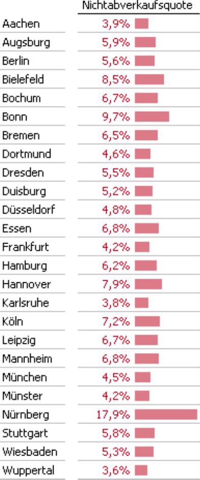 Grafische Tabelle, Spalte Nichtabverkaufsquote in Prozent, Zeilen Standorte der Filialen