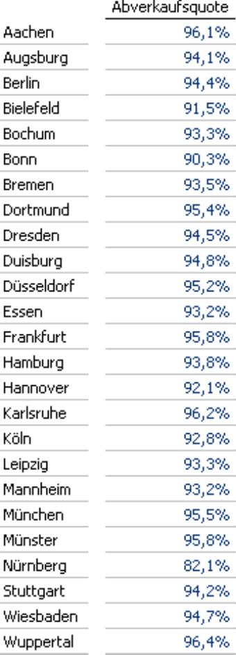 Abverkaufsquote in Prozent ohne Grafik