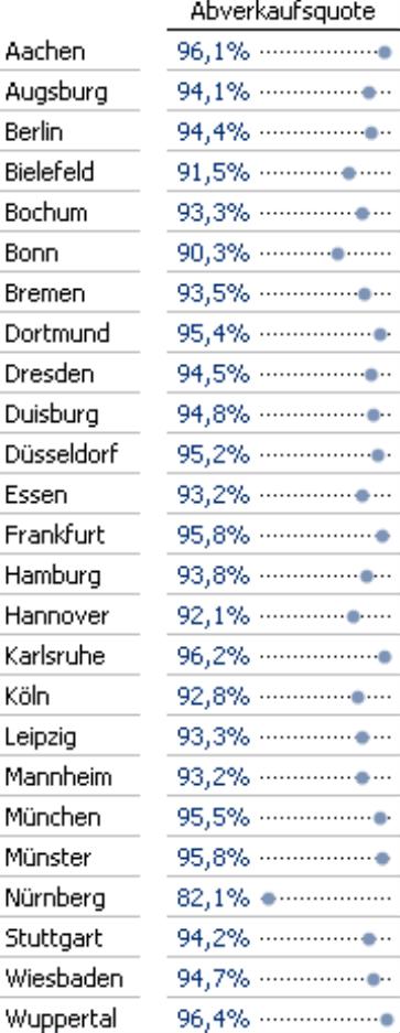 Abverkaufsquote in Prozent mit Punktbalken