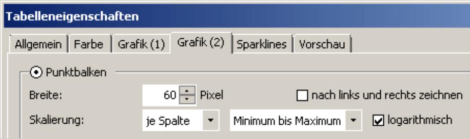 Einstellung der Punktbalken auf der Registerkarte Grafik (2) in den Tabelleneigenschaften