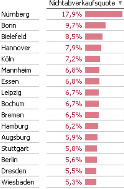 Grafische Tabelle, Nichtabverkaufsquote in Prozent, sortiert