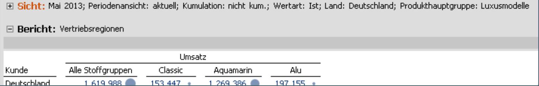 Tabelle mit ausführlicher Beschriftung: Mai 2013; Periodenansicht: aktuell; Kumulation: nicht kum., Wertart: Ist, Land: Deutschland; Produkthauptgruppe: Luxusmodelle