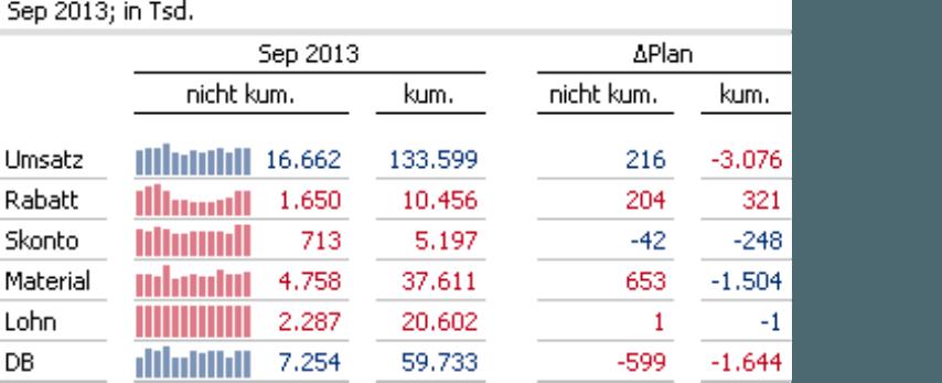 Angabe der Zahlen in Euro