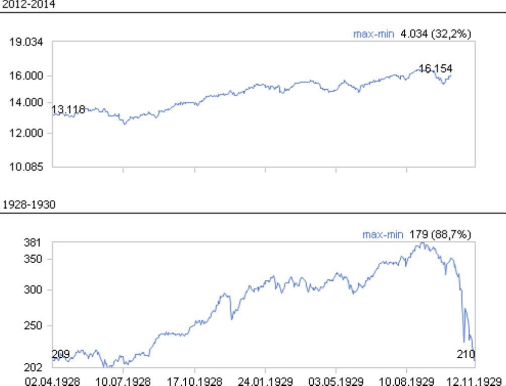 Chart of Doom bei vergleichbarer Skalierung