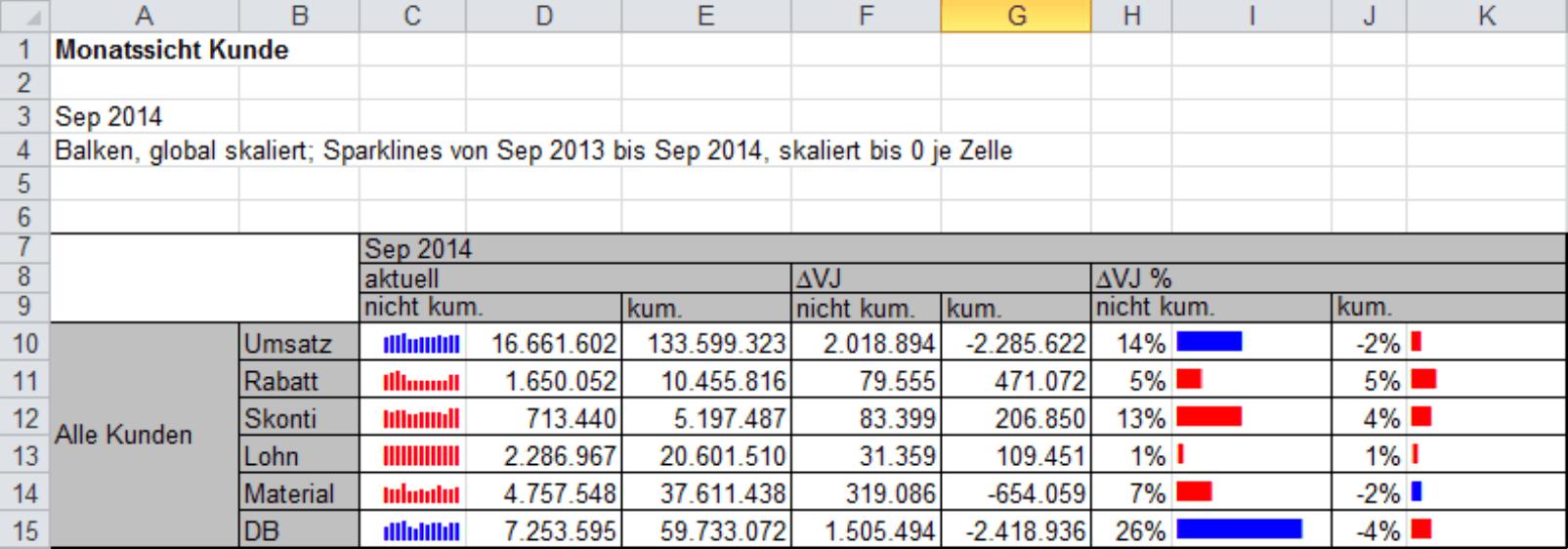 SparkFonts, in die Zellen der Excel-Tabelle eingefügt