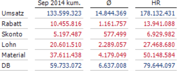 Umsatz, Rabatt, Skonto, Lohn, Material, DB im September und als Durchschnitt der verstrichenen Monate