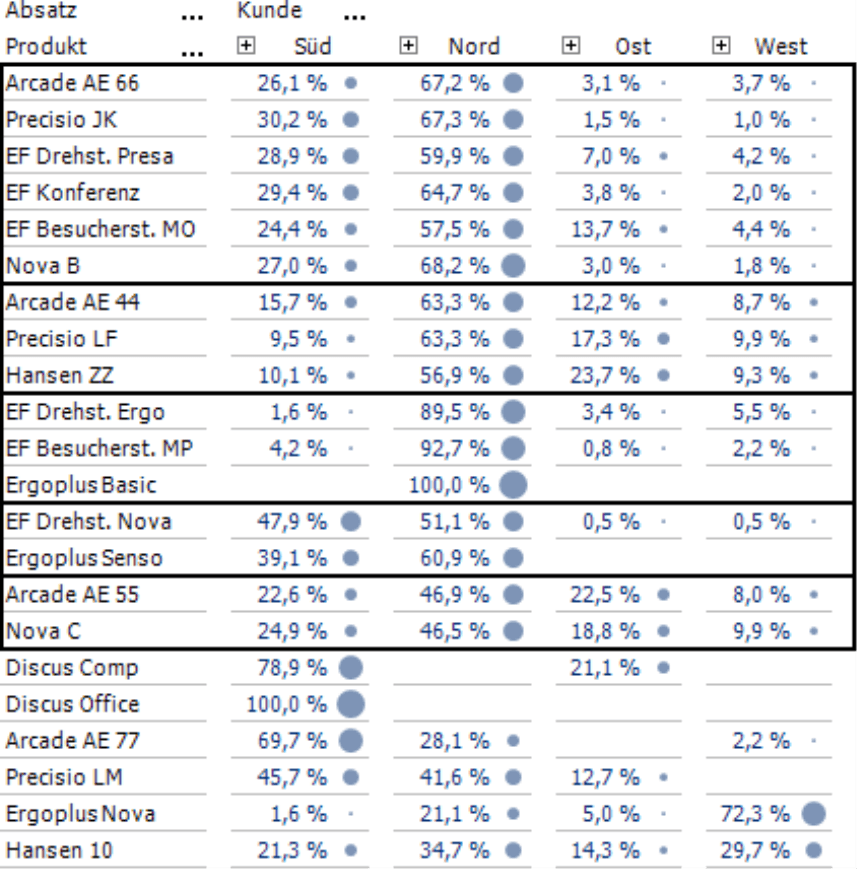 Clusteranalyse mit Gruppierung der Anteile