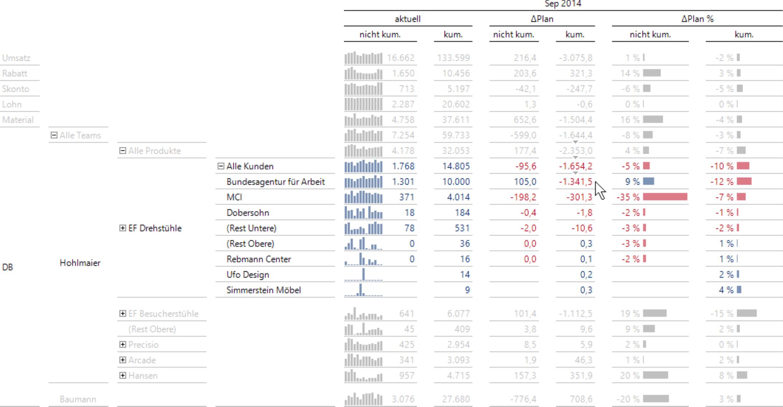 Aufteilung nach Kunden bei Doppelklick auf den zu analysierenden Wert