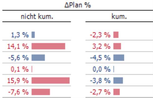 Spalte Delta Plan in Prozent, sowohl nicht kumuliert als auch kumuliert