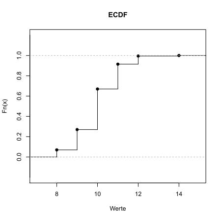 Empirische Verteilungsfunktion mit Verbindungslinien