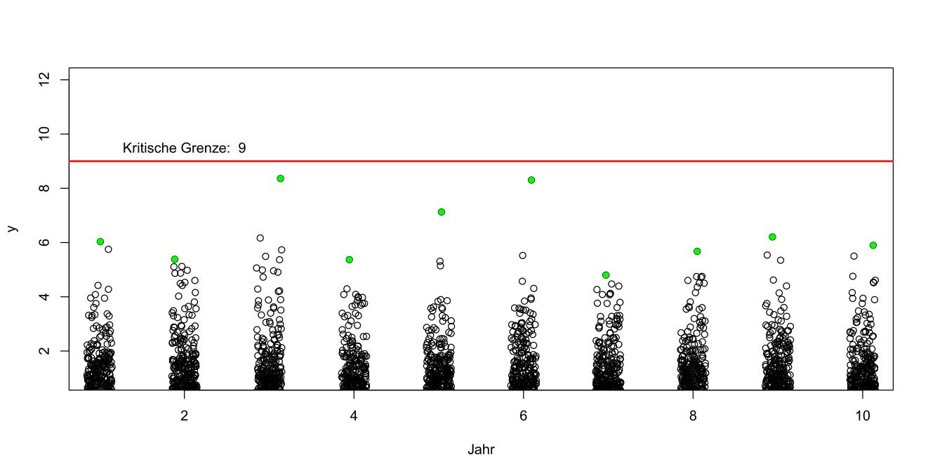 Seismographische Messungen