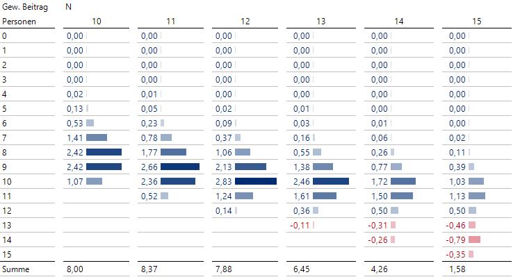 Berechnung der erwarteten Nettobeiträge