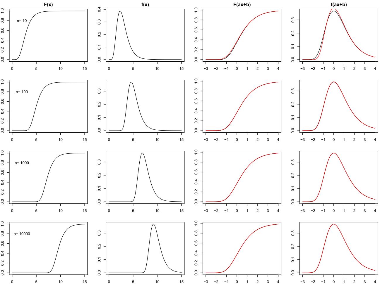 Eigenschaften des Maximums von exponentialverteilten Zufallszahlen