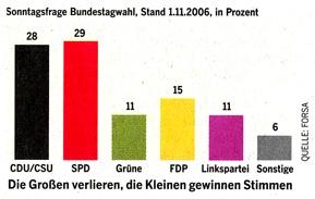 Umfrage Bundestagswahl