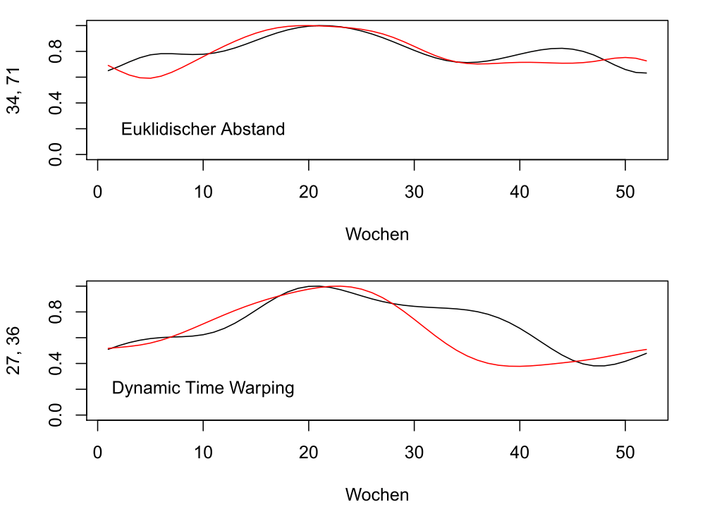 Die ähnlichsten Zeitreihenpaare bei euklidischer Distanz (oben) und bei Dynamic-Time-Warping (unten)