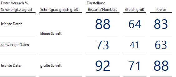 Anteil der Versuche in Prozent, die auf Anhieb korrekt gelöst wurden