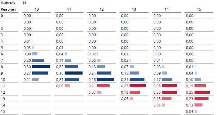 Wahrscheinlichkeiten für die Anzahl der tatsächlich erscheinenden Personen, wenn N angemeldet werden