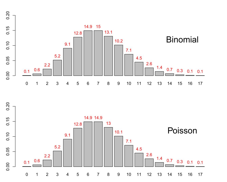Minimale Unterschiede zwischen Binomialverteilung (oben) und Poissonverteilung (unten)