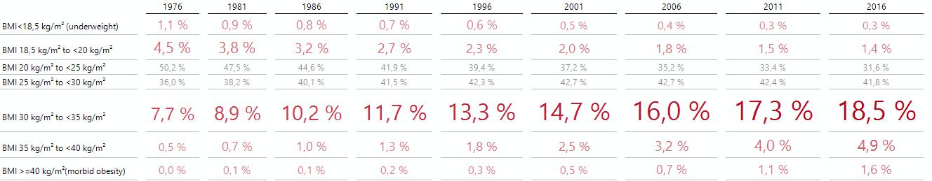 Bissantz'Numbers mit Betonung der kleinen Klassen