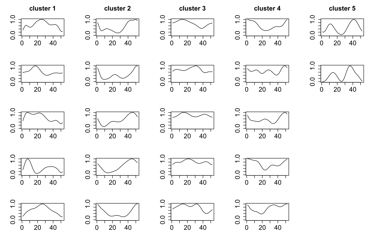 Jeweils 5 Beispiel-Zeitreihen pro Cluster