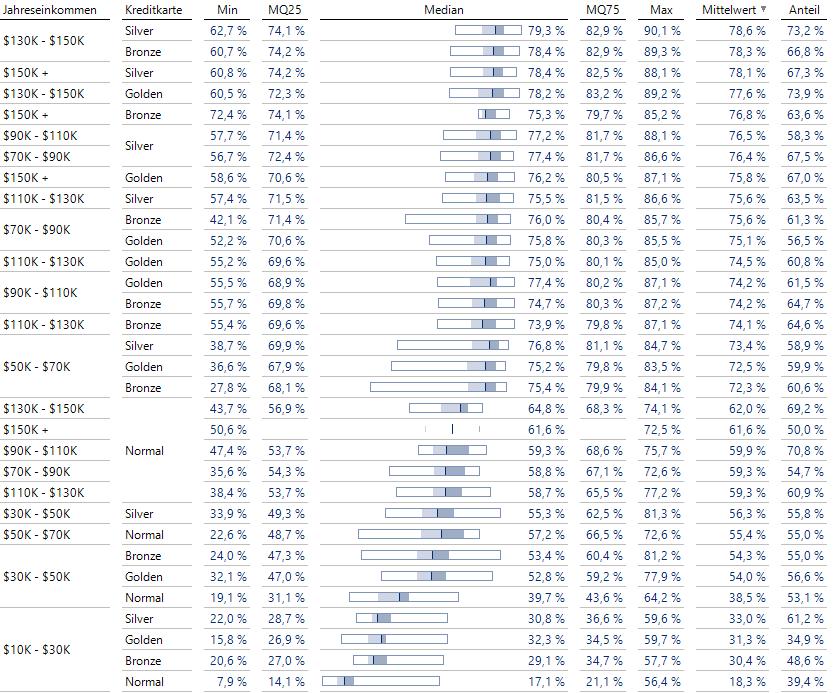 Boxplots für Einkommen-Kreditkarten-Kombinationen