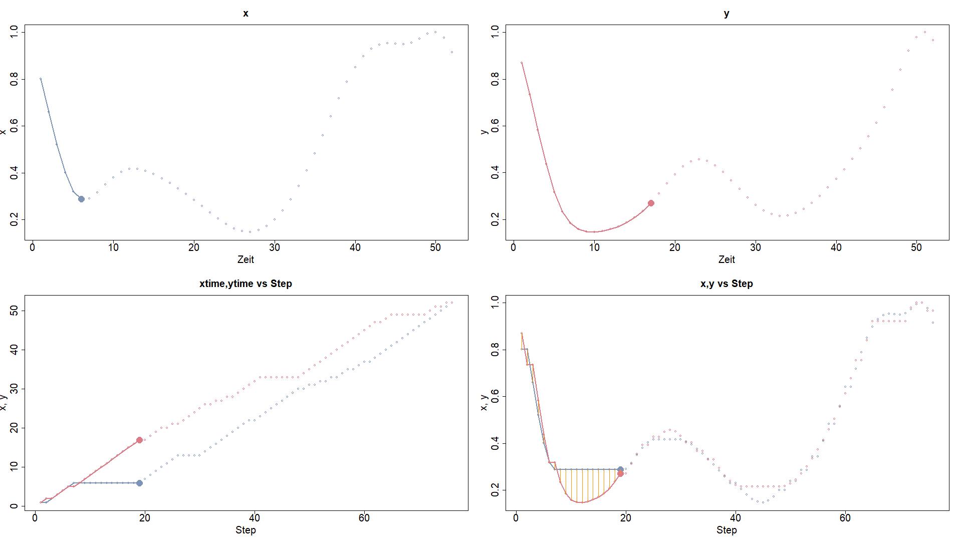 Dynamic-Time-Warping in der Anwendung
