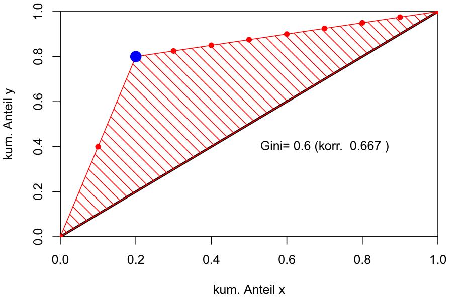 Der kleinste Gini-Index