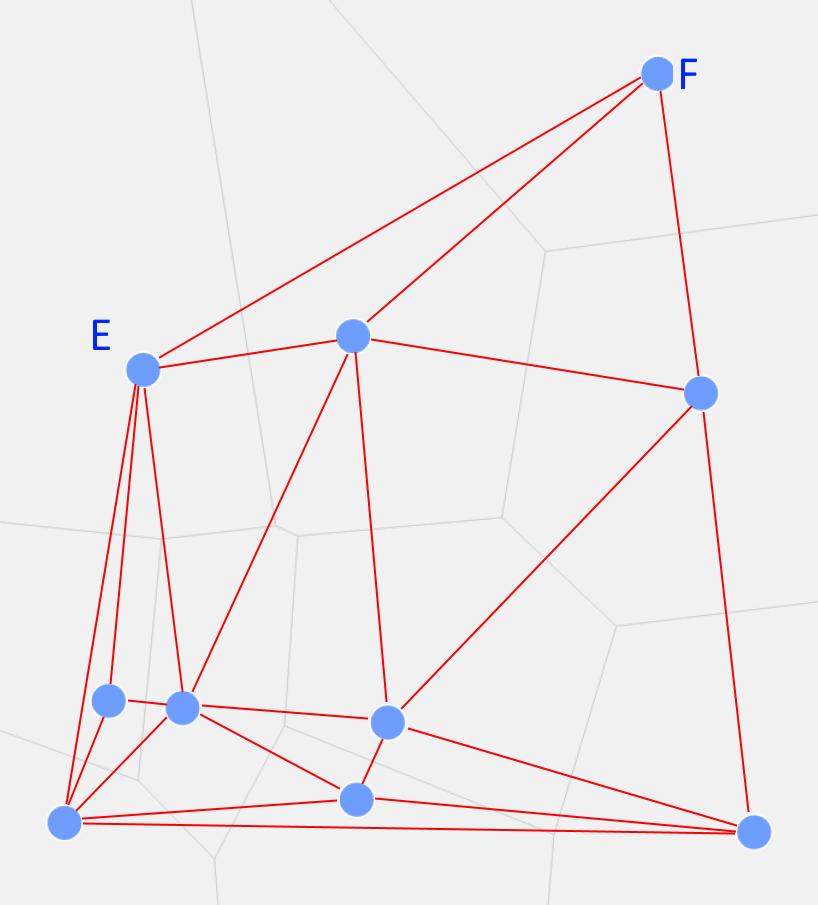 Die Delaunay-Triangulation des Beispiels