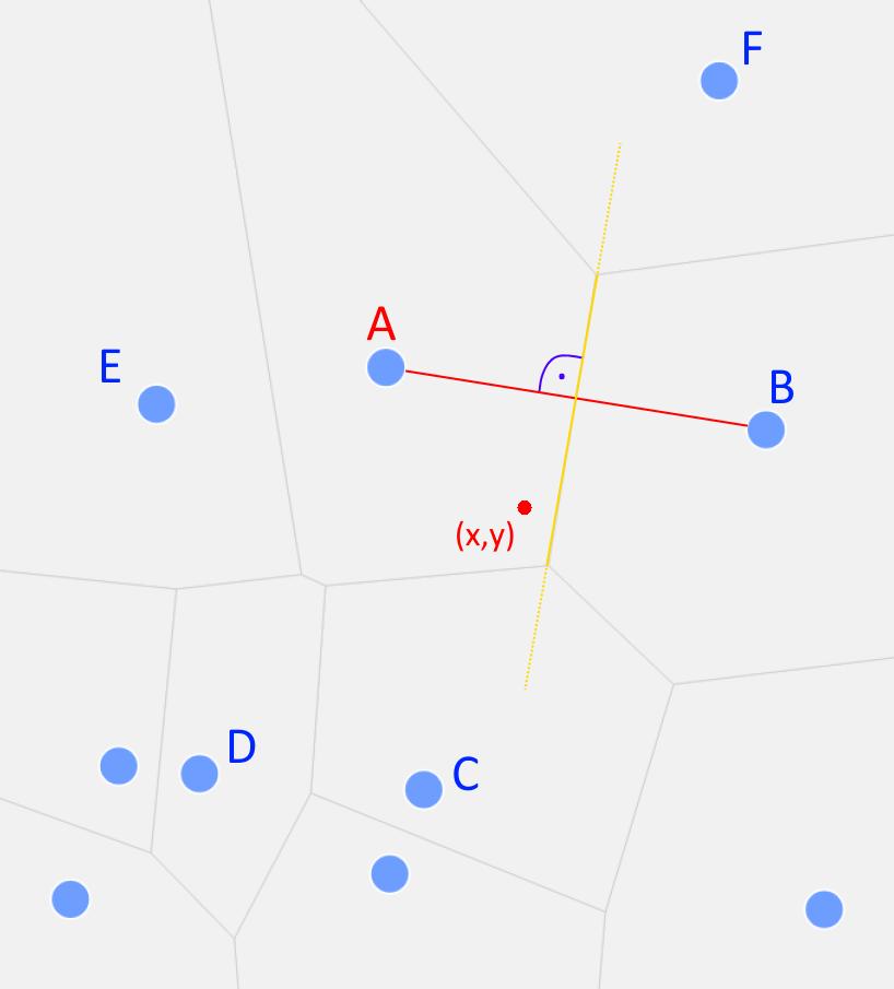 Das Voronoi-Diagramm des Beispiels