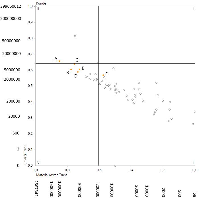 Eine Portfolioanalyse mit nichtlinearen Achsen